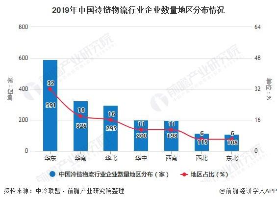 2019年中国冷链物流行业企业数量地区分布情况