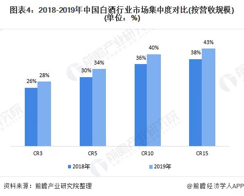圖表4:2018-2019年中國白酒行業市場集中度對比(按營收規模)(單位:%)