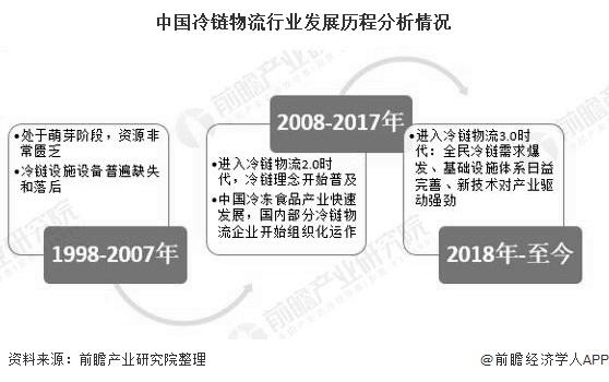 中国冷链物流行业发展历程分析情况