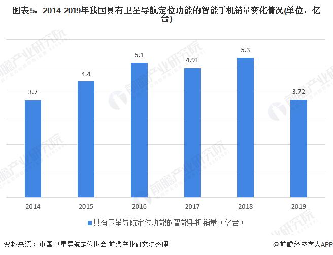 图表5:2014-2019年我国具有卫星导航定位功能的智能手机销量变化情况(单位:亿台)