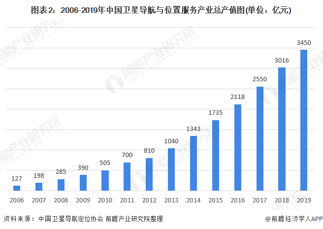图表2:2006-2019年中国卫星导航与位置服务产业总产值图(单位:亿元)