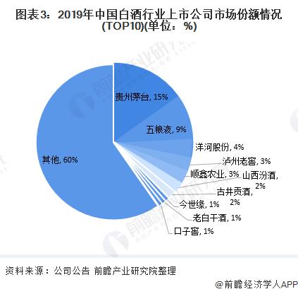 圖表3:2019年中國白酒行業上市公司市場份額情況(TOP10)(單位:%)