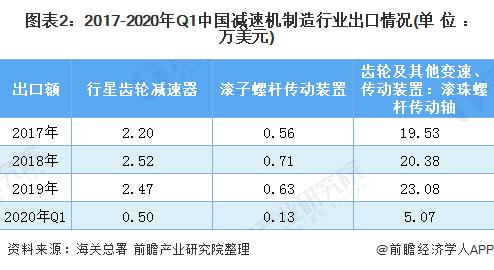 图表2:2017-2020年Q1中国减速机制造行业出口情况(单位:万美元)