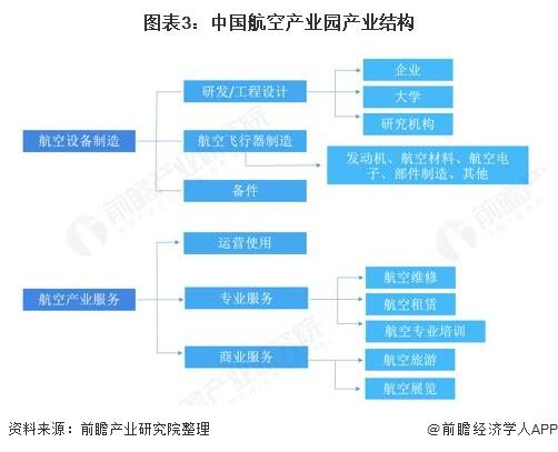 图表3:中国航空产业园产业结构