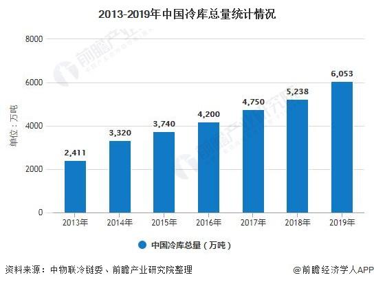 2013-2019年中国冷库总量统计情况