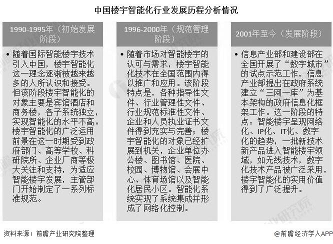 中国楼宇智能化行业发展历程分析情况