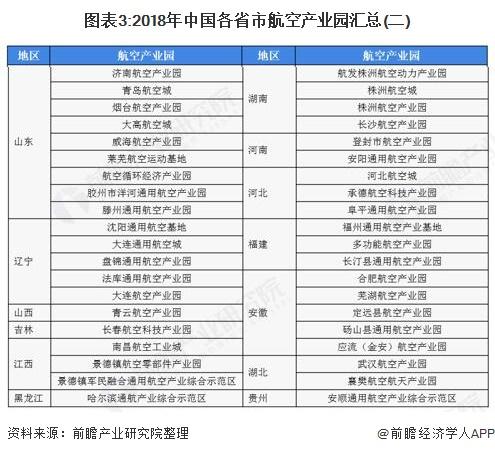 图表3:2018年中国各省市航空产业园汇总(二)