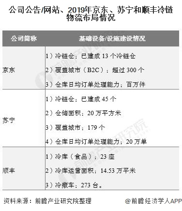 公司免费看A片 /网站、2019年京东、苏宁和顺丰冷链物流布局情况