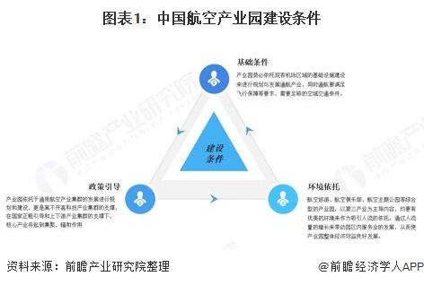 图表1:中国航空产业园建设条件