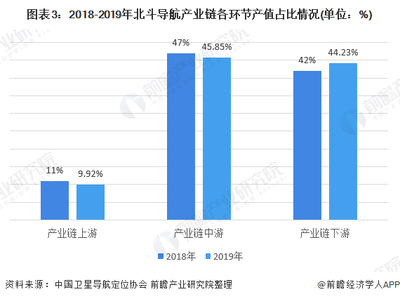 图表3:2018-2019年北斗导航产业链各环节产值占比情况(单位:%)