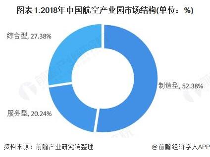 图表1:2018年中国航空产业园市场结构(单位:%)