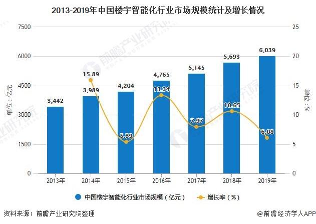 2013-2019年中国楼宇智能化行业市场规模统计及增长情况