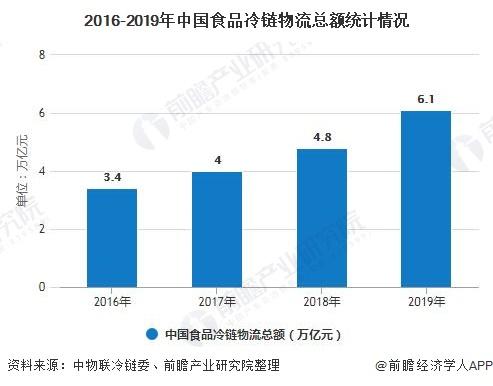 2016-2019年中国食品冷链物流总额统计情况