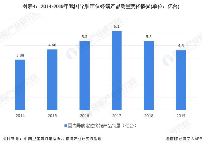 图表4:2014-2019年我国导航定位终端产品销量变化情况(单位:亿台)