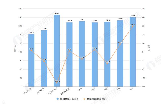 2020年1-4月前我国洗衣机出口量及金额增长表