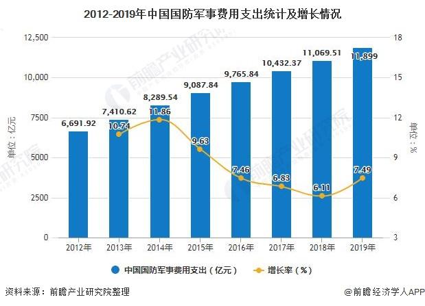 2012-2019年中国国防军事费用支出统计及增长情况