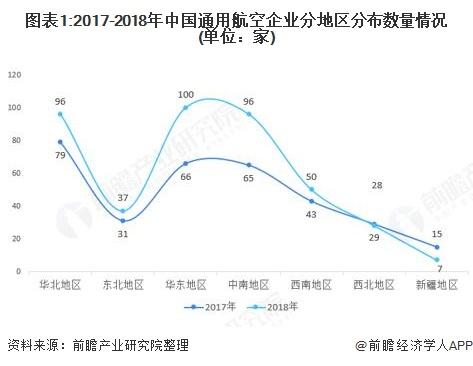 图表1:2017-2018年中国通用航空企业分地区分布数量情况(单位:家)