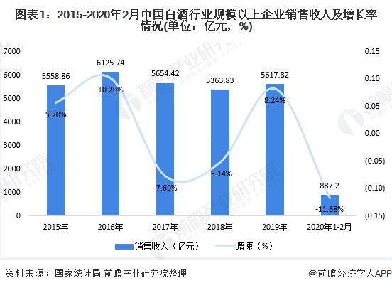 圖表1:2015-2020年2月中國白酒行業規模以上企業銷售收入及增長率情況(單位:億元,%)