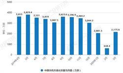 2020年1-3月中国手机行业市场分析:市场<em>出货量</em>将近4900万部
