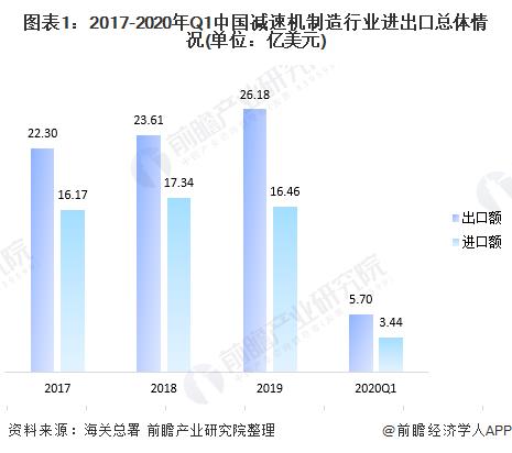 图表1:2017-2020年Q1中国减速机制造行业进出口总体情况(单位:亿美元)