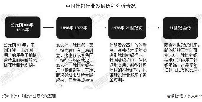 中国针织行业发展历程分析情况