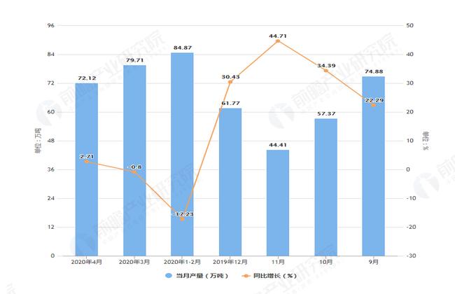 2020年1-4月前浙江省饮料产量及增长情况表