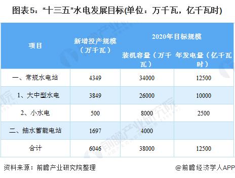 """图表5:""""十三五""""水电发展目标(单位:万千瓦,亿千瓦时)"""