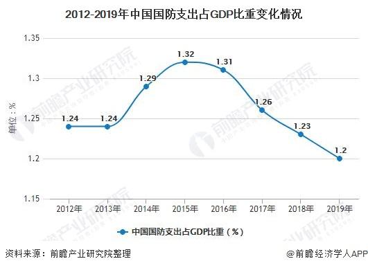2012-2019年中国国防支出占GDP比重变化情况