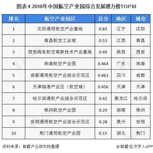 图表4:2018年中国航空产业园综合发展潜力榜TOP10