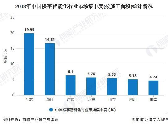2018年中国楼宇智能化行业市场集中度(按施工面积)统计情况