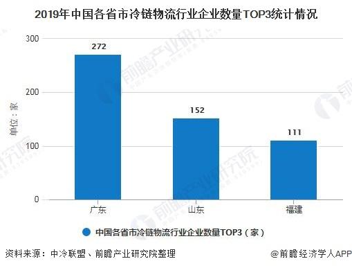 2019年中国各省市冷链物流行业企业数量TOP3统计情况