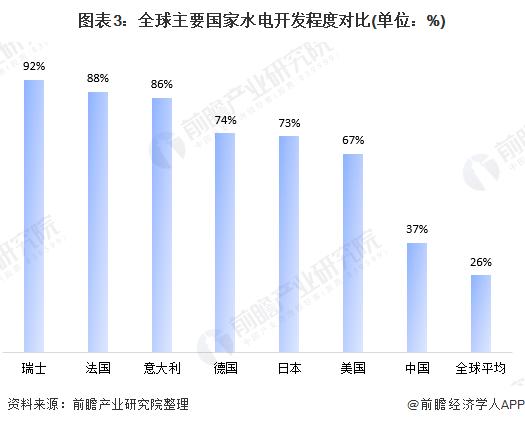 图表3:全球主要国家水电开发程度对比(单位:%)