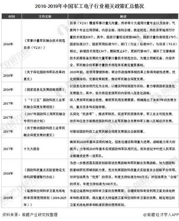 2016-2019年中国军工电子行业相关政策汇总情况