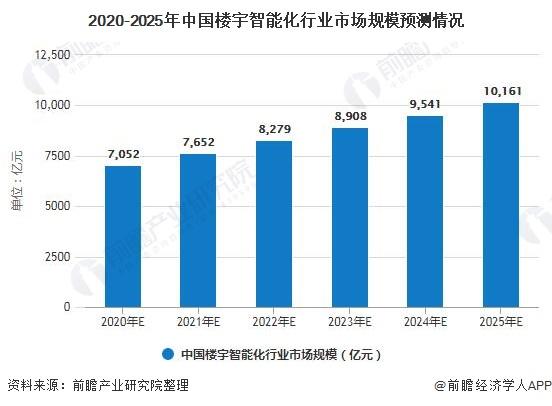 2020-2025年中国楼宇智能化行业市场规模预测情况