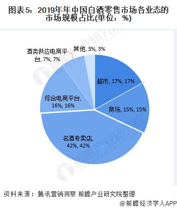 圖表5:2019年年中國白酒零售市場各業態的市場規模占比(單位:%)