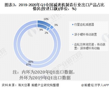 图表3:2019-2020年Q1中国减速机制造行业出口产品占比情况(按进口额)(单位:%)