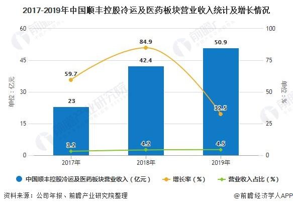 2017-2019年中国顺丰控股冷运及医药板块营业收入统计及增长情况