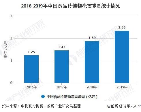 2016-2019年中国食品冷链物流需求量统计情况