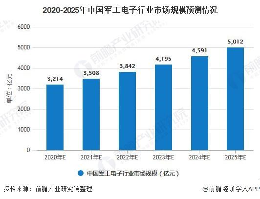 2020-2025年中国军工电子行业市场规模预测情况