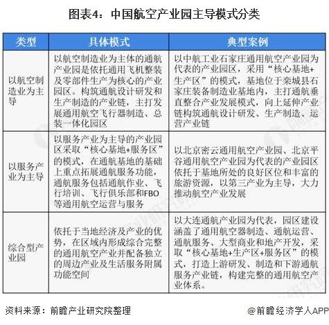 图表4:中国航空产业园主导模式分类