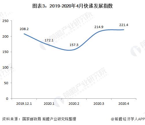 图表3:2019-2020年4月快递发展指数