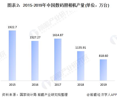 图表2:2015-2019年中国数码照相机产量(单位:万台)