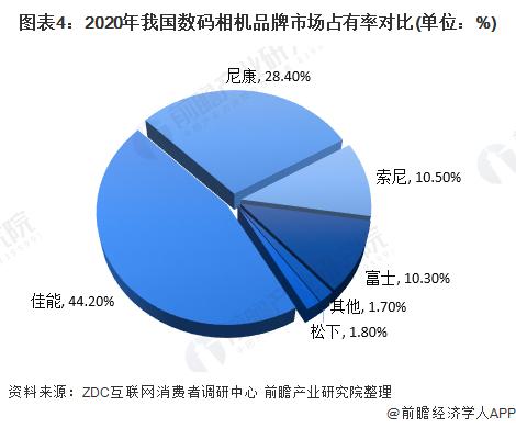 图表4:2020年我国数码相机品牌市场占有率对比(单位:%)