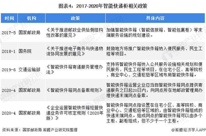 图表4:2017-2020年智能快递柜相关政策