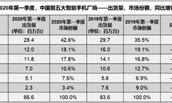 2020年1-3月中国智能<em>手机</em>行业市场分析:市场出货量超4770万部