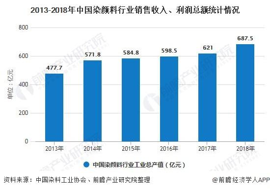 2013-2018年中国染颜料行业销售收入、利润总额统计情况
