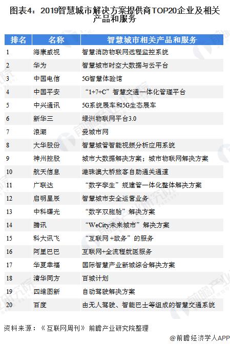 图表4:2019智慧城市解决方案提供商TOP20企业及相关产品和服务