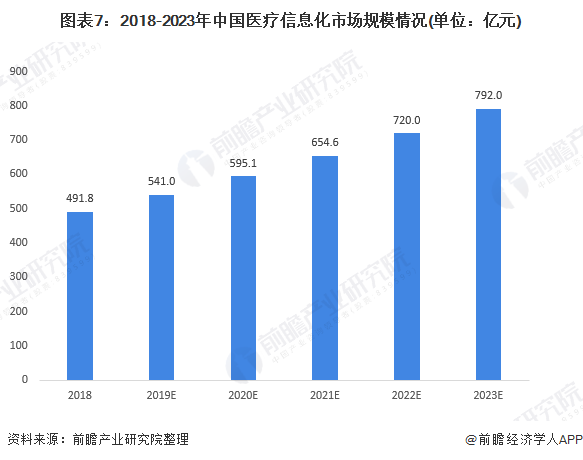 图表7:2018-2023年中国医疗信息化市场规模情况(单位:亿元)