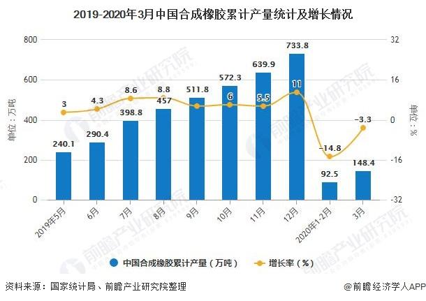 2019-2020年3月中国合成橡胶累计产量统计及增长情况