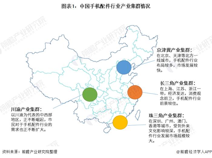图表1:中国手机配件行业产业集群情况